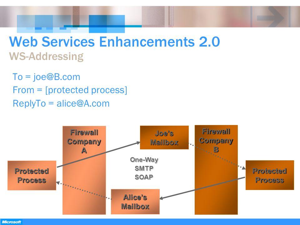 Web Services Enhancements 2.0 WS-Addressing FirewallCompanyA FirewallCompanyB ProtectedProcess ProtectedProcess JoesMailbox One-WaySMTPSOAP AlicesMail