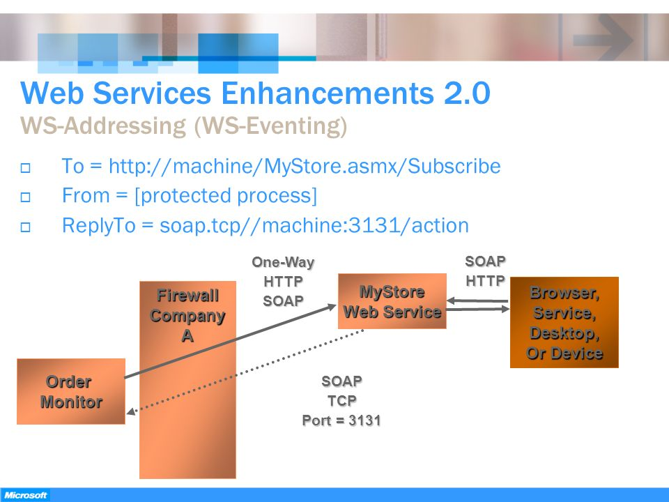 Web Services Enhancements 2.0 WS-Addressing (WS-Eventing) FirewallCompanyA OrderMonitor Browser,Service,Desktop, Or Device One-WayHTTPSOAP MyStore Web