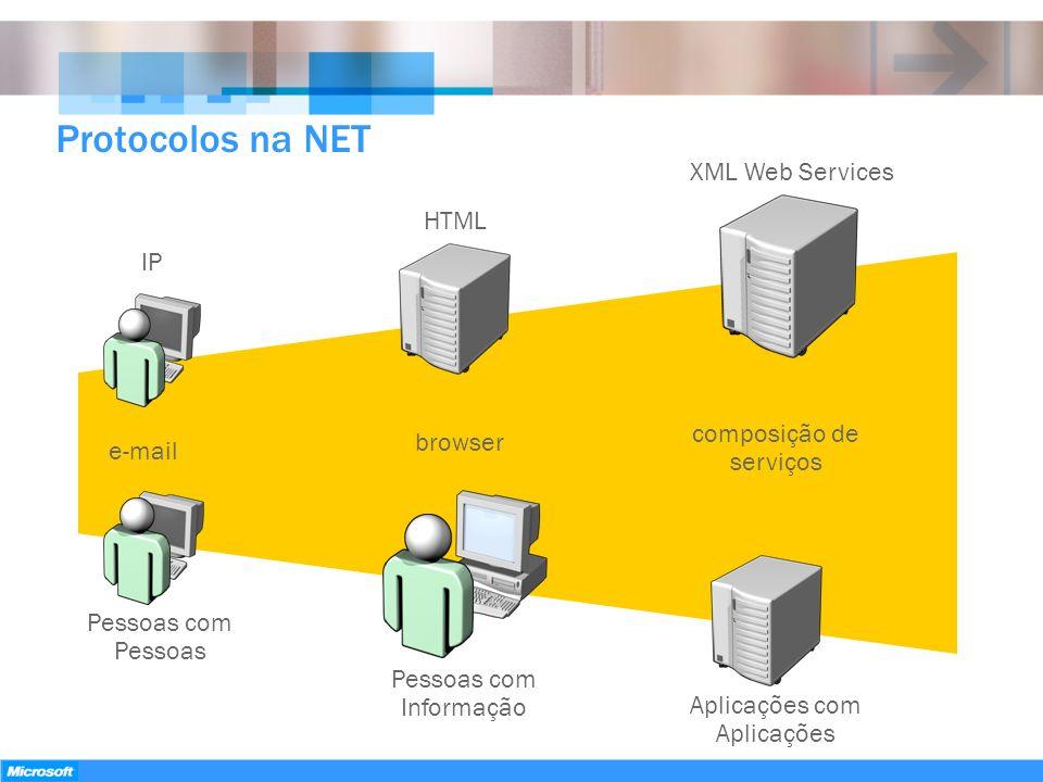 Protocolos na NET IP e-mail Pessoas com Pessoas HTML browser Pessoas com Informação XML Web Services composição de serviços Aplicações com Aplicações