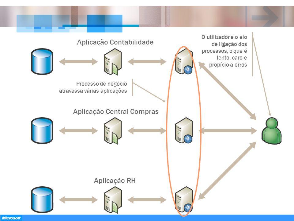 Aplicação RH Aplicação Central Compras Aplicação Contabilidade O utilizador é o elo de ligação dos processos, o que é lento, caro e propício a erros P