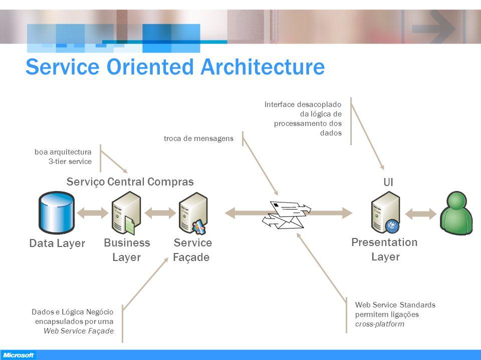 Service Oriented Architecture Data Layer Presentation Layer Business Layer Serviço Central Compras Service Façade UI boa arquitectura 3-tier service t