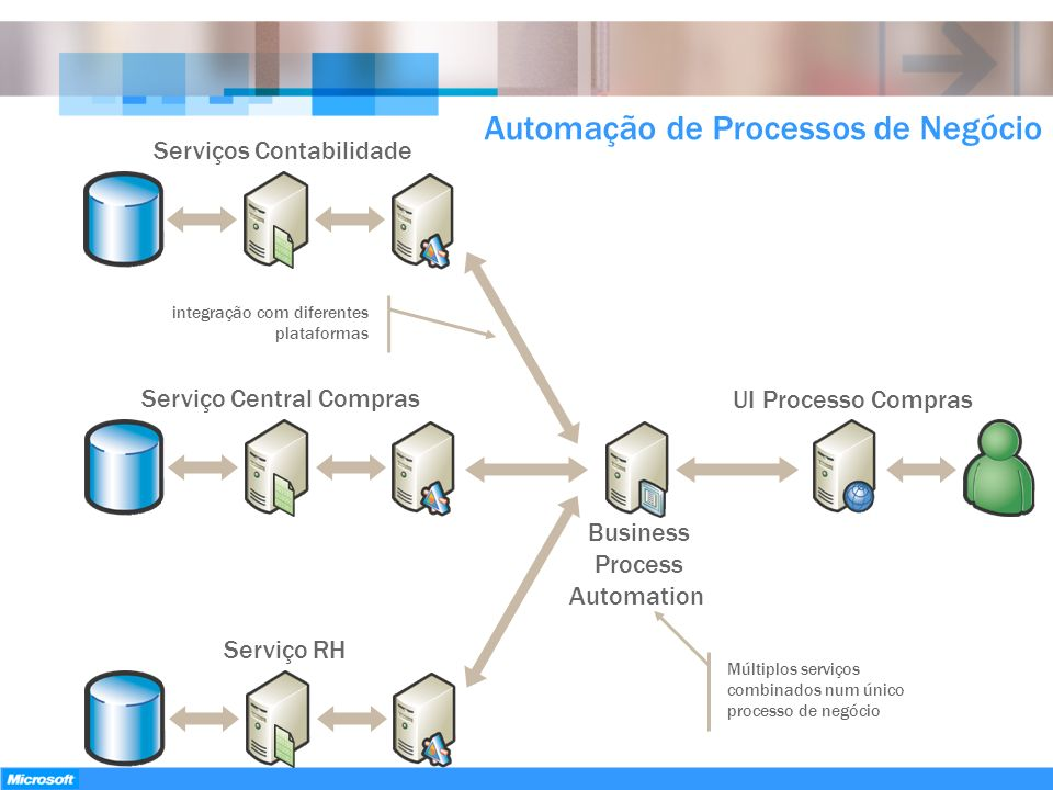 gerações ParadigmaPeríodoModelo ProgramaçãoMotivação Mainframe60s–80s Procedural (COBOL) Automated business Cliente/Servidor80s-90s Database (SQL) fat-client (VB) Desktop power n-Tier90s-00s Object-Oriented (Java, COM, ASP) Internet/Browser SOA2000s Service-oriented (SOAP, WSDL, UDDI) Business agility