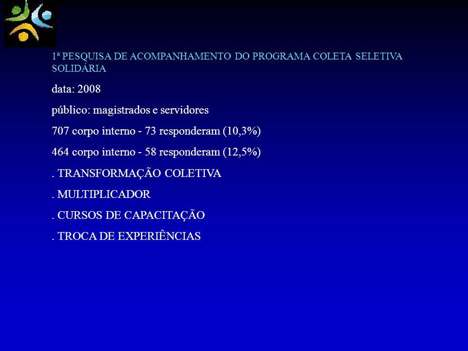 1ª PESQUISA DE ACOMPANHAMENTO DO PROGRAMA COLETA SELETIVA SOLIDÁRIA data: 2008 público: magistrados e servidores 707 corpo interno - 73 responderam (1