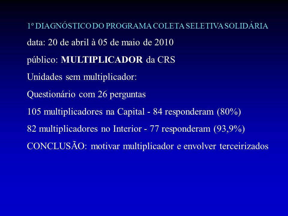 1º DIAGNÓSTICO DO PROGRAMA COLETA SELETIVA SOLIDÁRIA data: 20 de abril à 05 de maio de 2010 público: MULTIPLICADOR da CRS Unidades sem multiplicador: