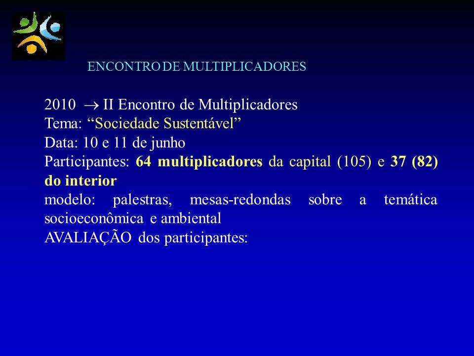ENCONTRO DE MULTIPLICADORES 2010 II Encontro de Multiplicadores Tema: Sociedade Sustentável Data: 10 e 11 de junho Participantes: 64 multiplicadores d
