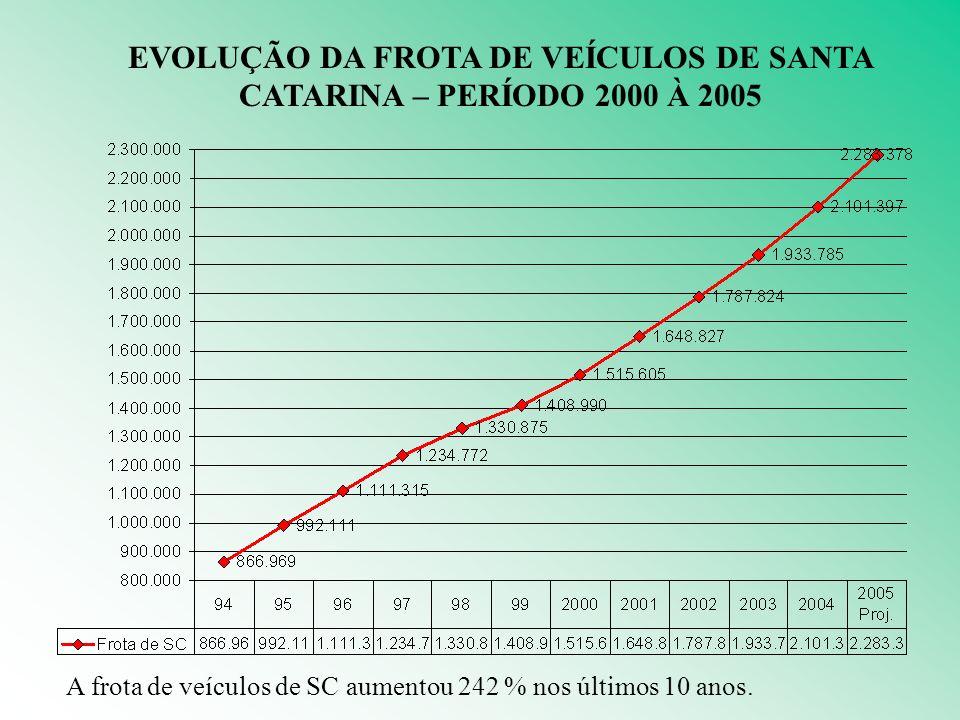 EVOLUÇÃO DA FROTA DE VEÍCULOS DE SANTA CATARINA – PERÍODO 2000 À 2005 A frota de veículos de SC aumentou 242 % nos últimos 10 anos.