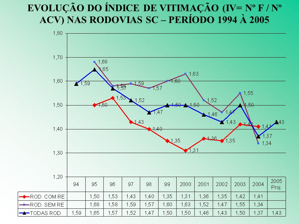 EVOLUÇÃO DO ÍNDICE DE VITIMAÇÃO (IV= Nº F / Nº ACV) NAS RODOVIAS SC – PERÍODO 1994 À 2005