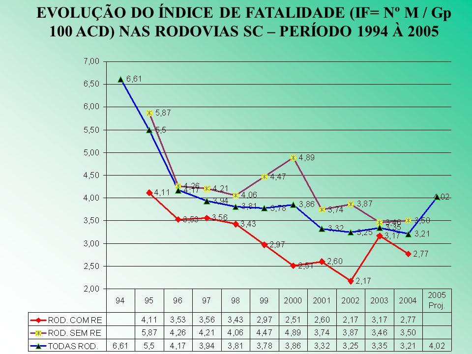 EVOLUÇÃO DO ÍNDICE DE FATALIDADE (IF= Nº M / Gp 100 ACD) NAS RODOVIAS SC – PERÍODO 1994 À 2005