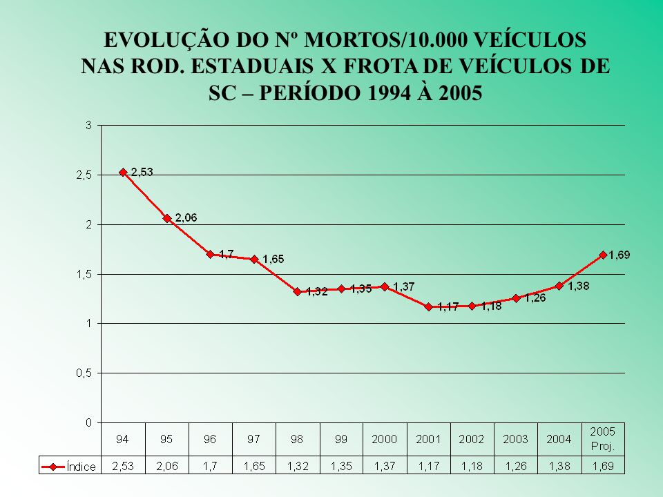 EVOLUÇÃO DO Nº MORTOS/10.000 VEÍCULOS NAS ROD.
