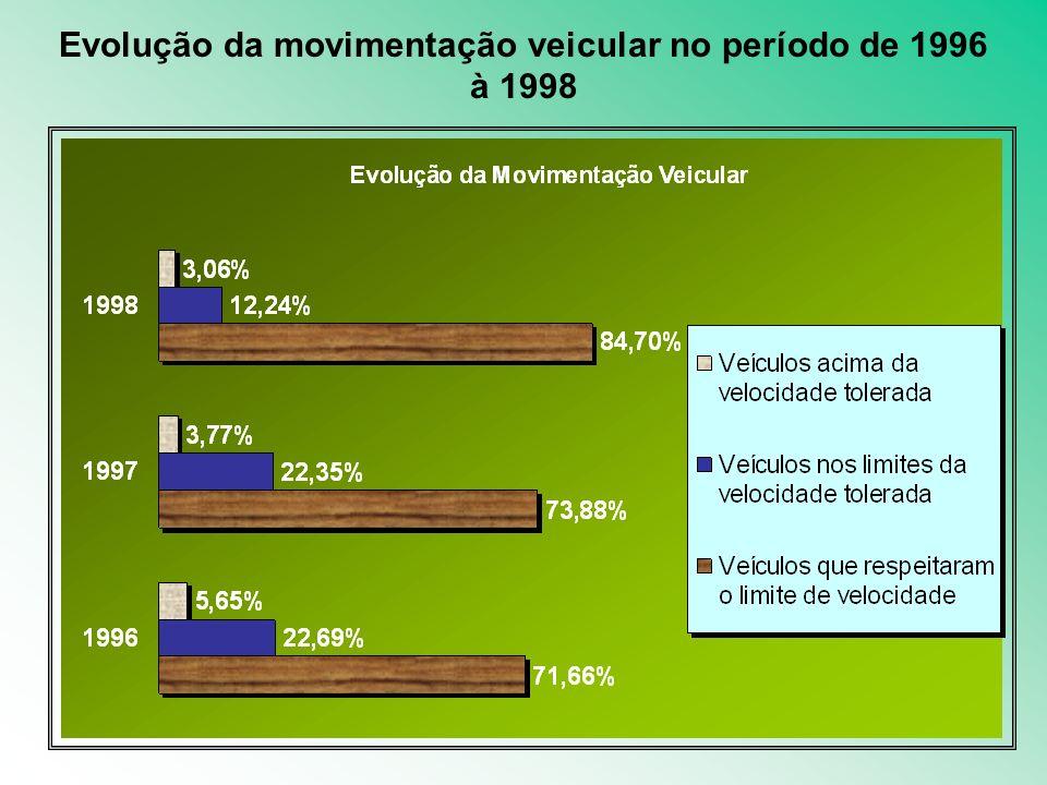 Evolução da movimentação veicular no período de 1996 à 1998