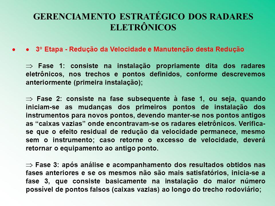 GERENCIAMENTO ESTRATÉGICO DOS RADARES ELETRÔNICOS 3° Etapa - Redução da Velocidade e Manutenção desta Redução Fase 1: consiste na instalação propriamente dita dos radares eletrônicos, nos trechos e pontos definidos, conforme descrevemos anteriormente (primeira instalação); Fase 2: consiste na fase subsequente à fase 1, ou seja, quando iniciam-se as mudanças dos primeiros pontos de instalação dos instrumentos para novos pontos, devendo manter-se nos pontos antigos as caixas vazias onde encontravam-se os radares eletrônicos.