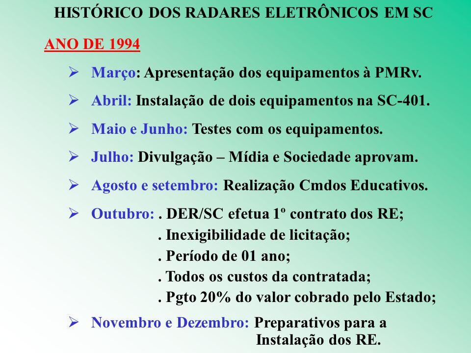HISTÓRICO DOS RADARES ELETRÔNICOS EM SC ANO DE 1994 Março: Apresentação dos equipamentos à PMRv.