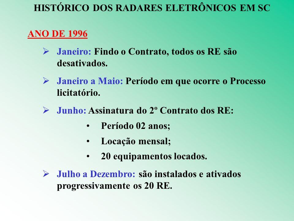HISTÓRICO DOS RADARES ELETRÔNICOS EM SC ANO DE 1996 Janeiro: Findo o Contrato, todos os RE são desativados.