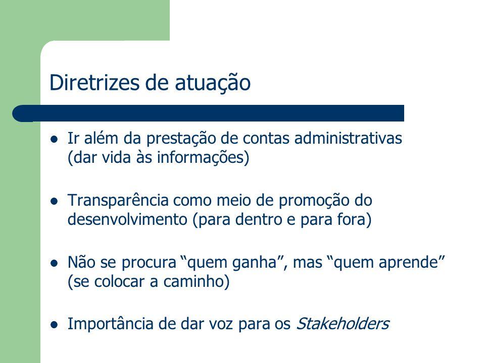 Diretrizes de atuação Ir além da prestação de contas administrativas (dar vida às informações) Transparência como meio de promoção do desenvolvimento