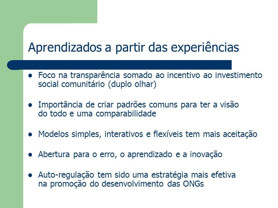 Aprendizados a partir das experiências Foco na transparência somado ao incentivo ao investimento social comunitário (duplo olhar) Importância de criar