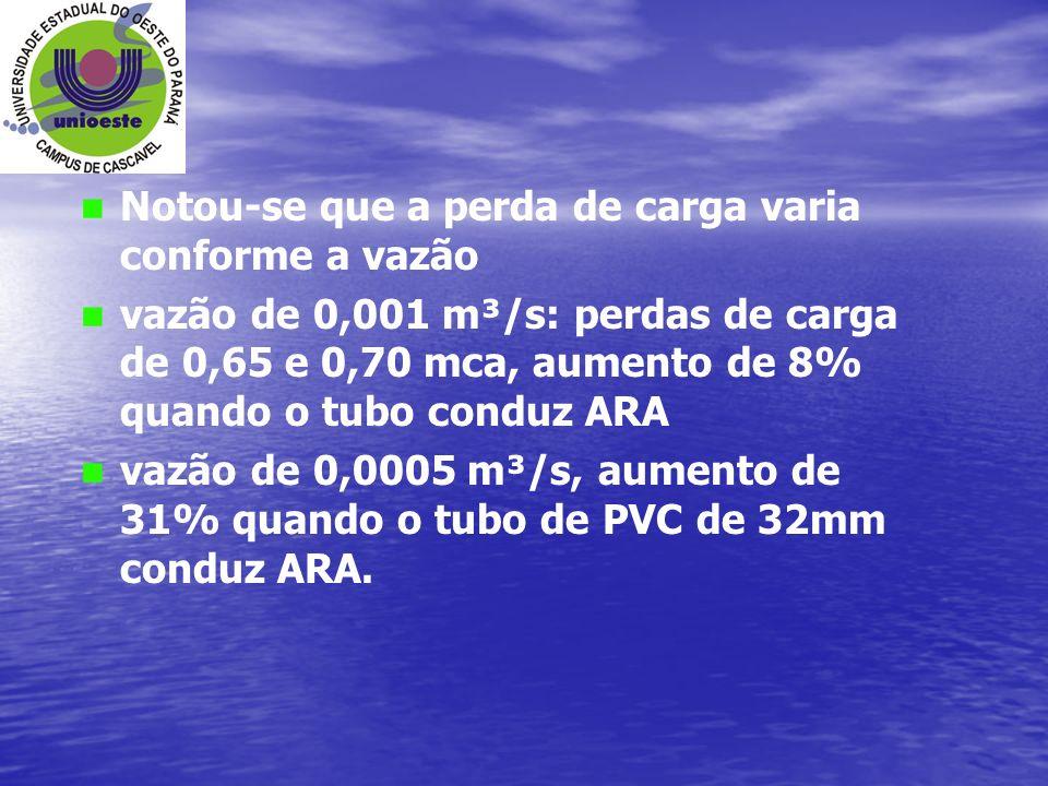 Notou-se que a perda de carga varia conforme a vazão vazão de 0,001 m³/s: perdas de carga de 0,65 e 0,70 mca, aumento de 8% quando o tubo conduz ARA v