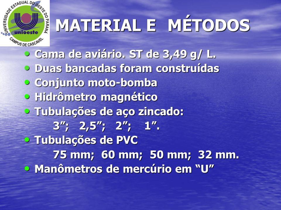 MATERIAL E MÉTODOS Cama de aviário. ST de 3,49 g/ L. Cama de aviário. ST de 3,49 g/ L. Duas bancadas foram construídas Duas bancadas foram construídas