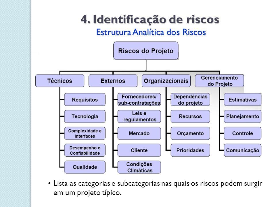 4. Identificação de riscos Estrutura Analítica dos Riscos Estrutura Analítica dos Riscos Lista as categorias e subcategorias nas quais os riscos podem