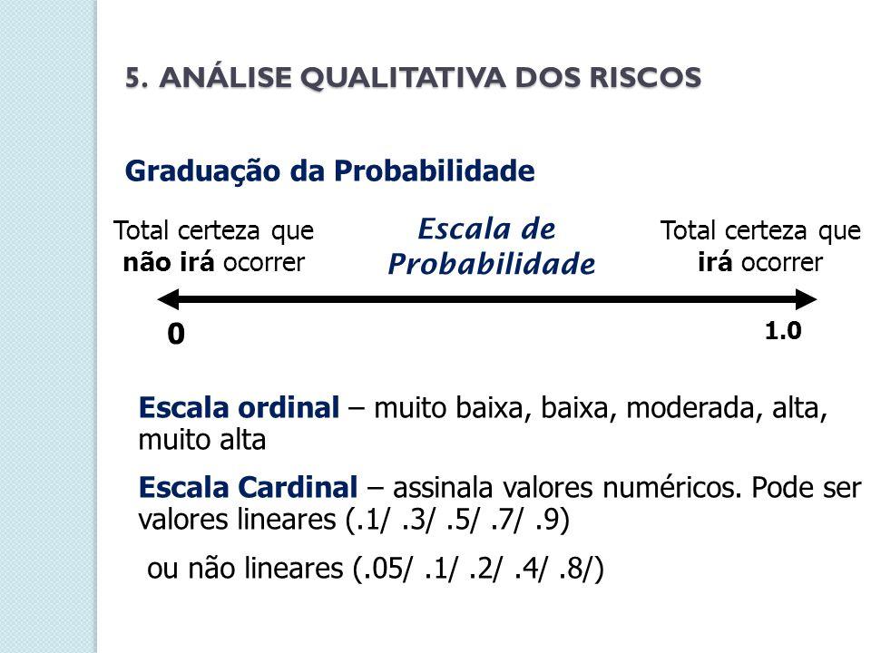 1.0 Total certeza que irá ocorrer 0 Total certeza que não irá ocorrer Escala de Probabilidade Escala ordinal – muito baixa, baixa, moderada, alta, mui