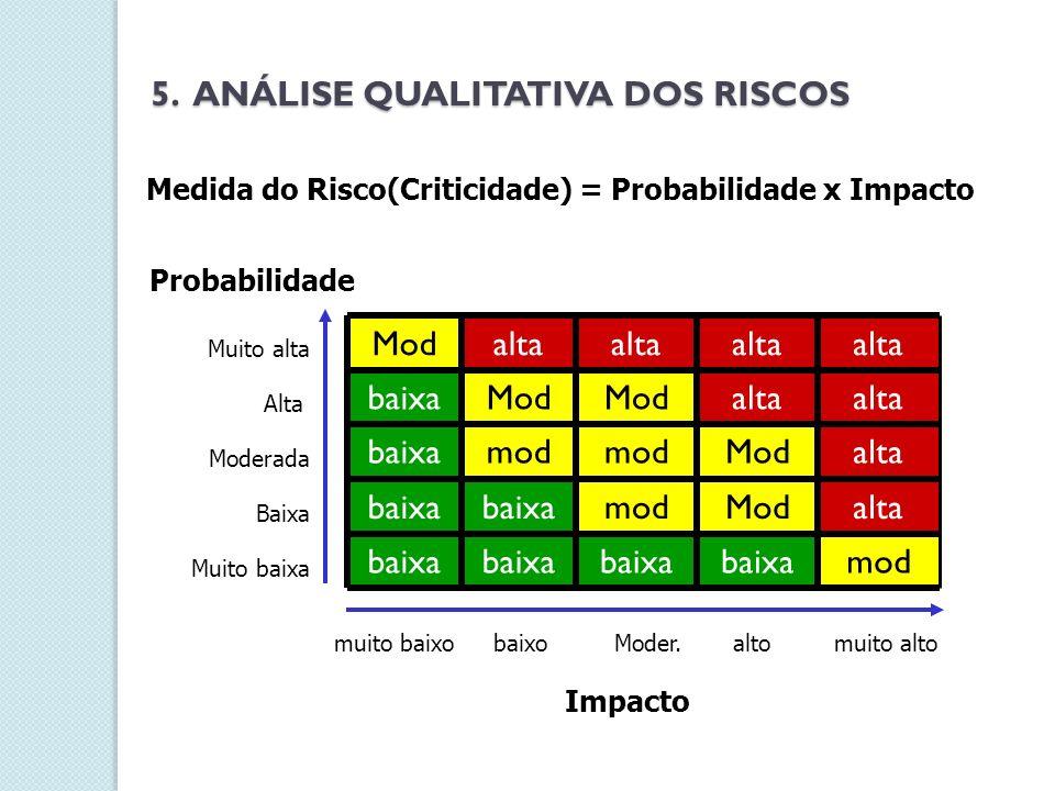 Medida do Risco(Criticidade) = Probabilidade x Impacto Probabilidade altoModer.baixomuito baixo modbaixa altaModmodbaixa altaModmod baixa alta Mod bai