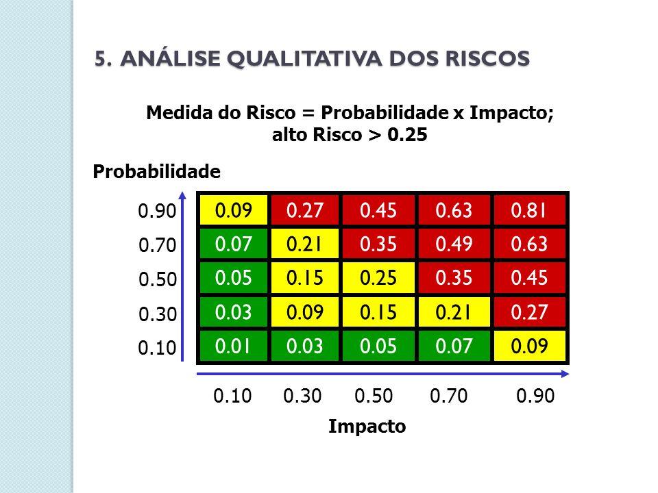 Probabilidade Medida do Risco = Probabilidade x Impacto; alto Risco > 0.25 0.90 0.70 0.50 0.30 0.10 0.90 0.700.50 0.300.10 Impacto 0.090.070.050.030.0