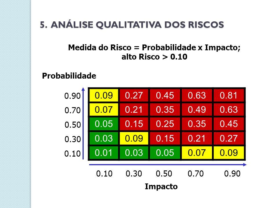 Medida do Risco = Probabilidade x Impacto; alto Risco > 0.10 5. ANÁLISE QUALITATIVA DOS RISCOS 0.090.270.450.630.81 0.070.210.350.490.63 0.050.150.250