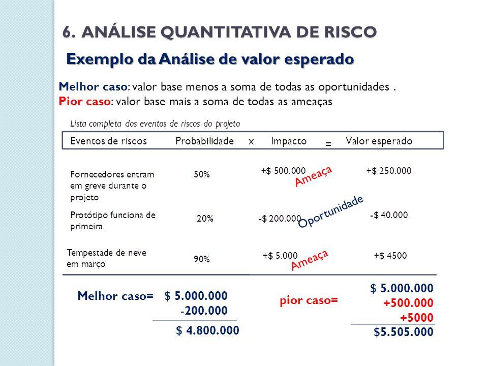 Exemplo da Análise de valor esperado Melhor caso: valor base menos a soma de todas as oportunidades. Pior caso: valor base mais a soma de todas as ame