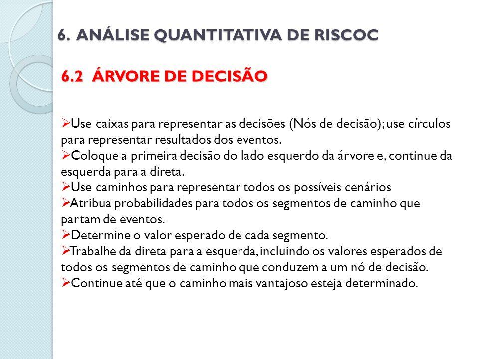 6. ANÁLISE QUANTITATIVA DE RISCOC 6.2 ÁRVORE DE DECISÃO Use caixas para representar as decisões (Nós de decisão); use círculos para representar result