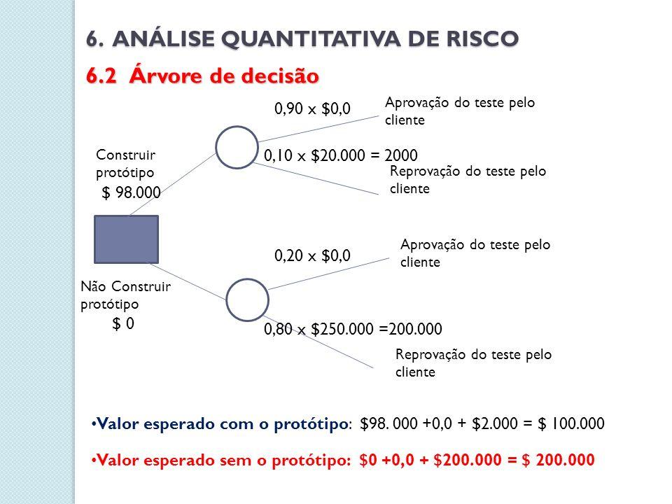 Construir protótipo $ 98.000 Não Construir protótipo $ 0 0,90 x $0,0 Aprovação do teste pelo cliente 0,10 x $20.000 = 2000 Reprovação do teste pelo cl