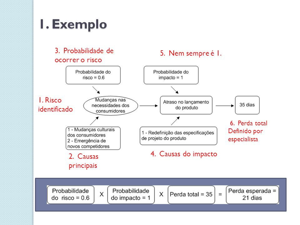 1. Exemplo 1. Risco identificado 2. Causas principais 3. Probabilidade de ocorrer o risco 4. Causas do impacto 5. Nem sempre é 1. 6. Perda total Defin