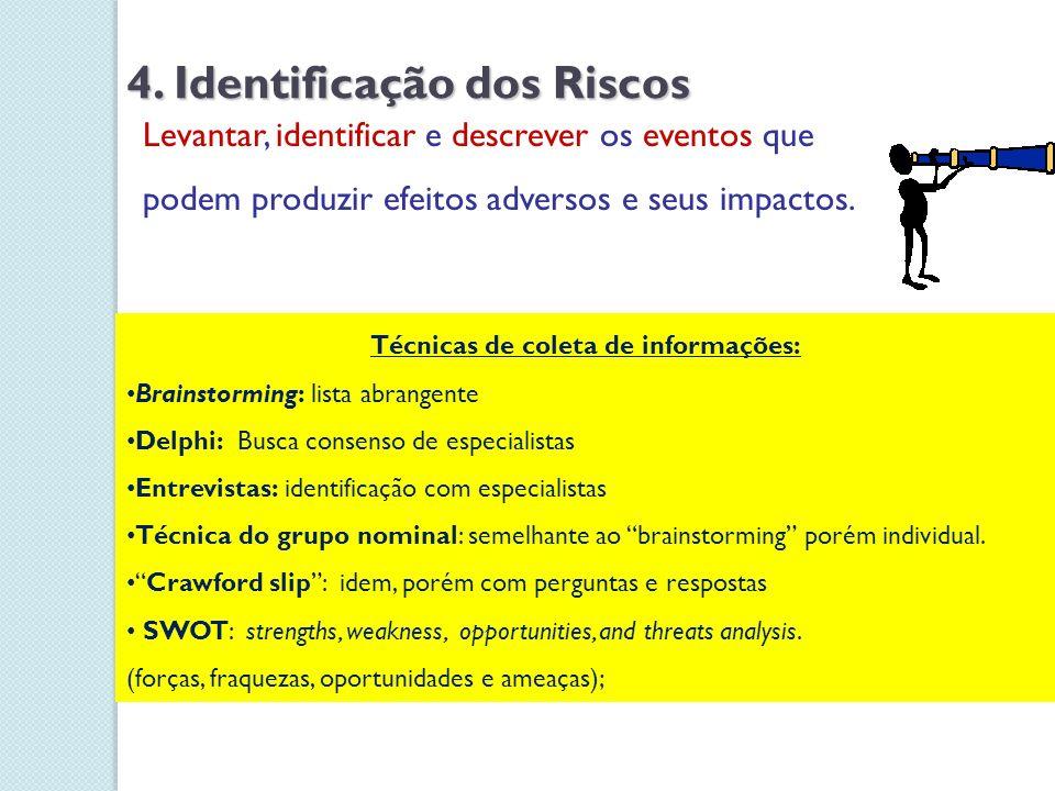 4. Identificação dos Riscos Levantar, identificar e descrever os eventos que podem produzir efeitos adversos e seus impactos. Técnicas de coleta de in