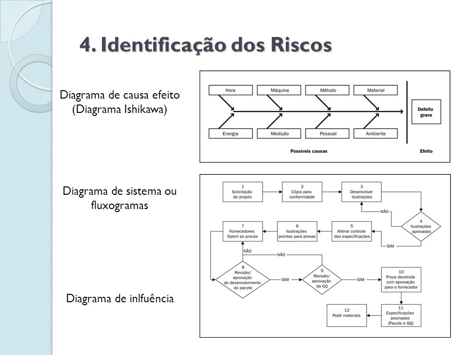 4. Identificação dos Riscos Diagrama de causa efeito (Diagrama Ishikawa) Diagrama de sistema ou fluxogramas Diagrama de inlfuência