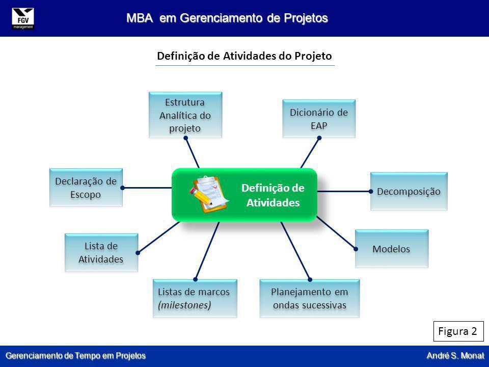 Gerenciamento de Tempo em Projetos André S. Monat MBA em Gerenciamento de Projetos Estrutura Analítica do projeto Dicionário de EAP Decomposição Model