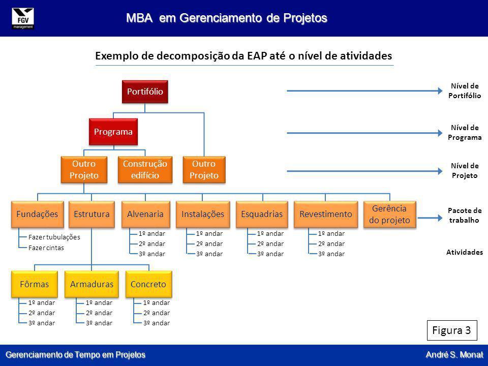 Gerenciamento de Tempo em Projetos André S. Monat MBA em Gerenciamento de Projetos Figura 3 Exemplo de decomposição da EAP até o nível de atividades P