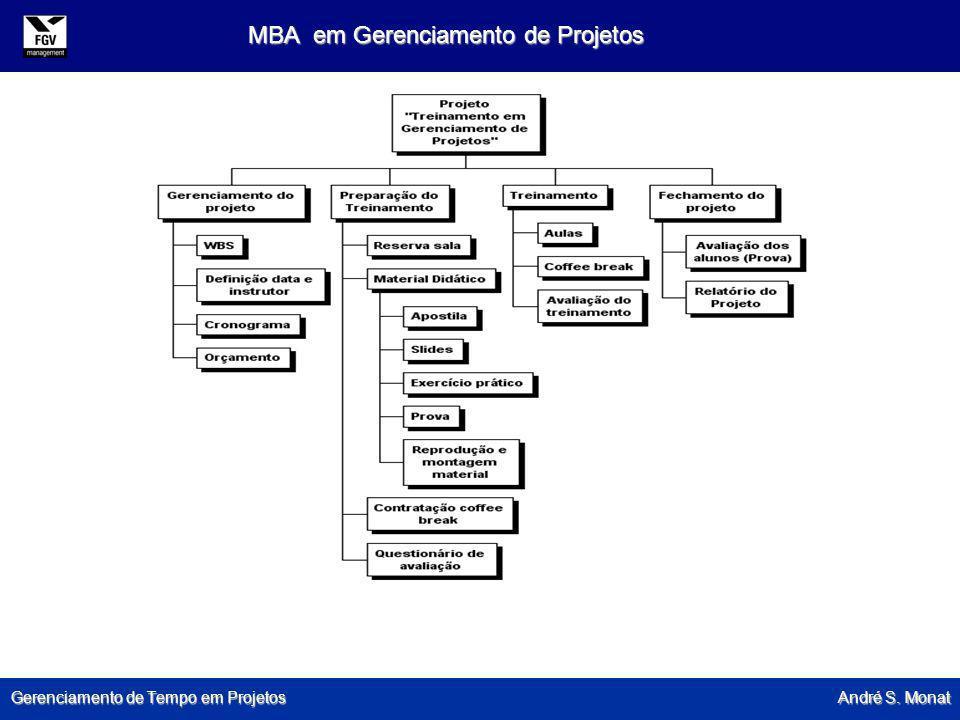 Gerenciamento de Tempo em Projetos André S. Monat MBA em Gerenciamento de Projetos