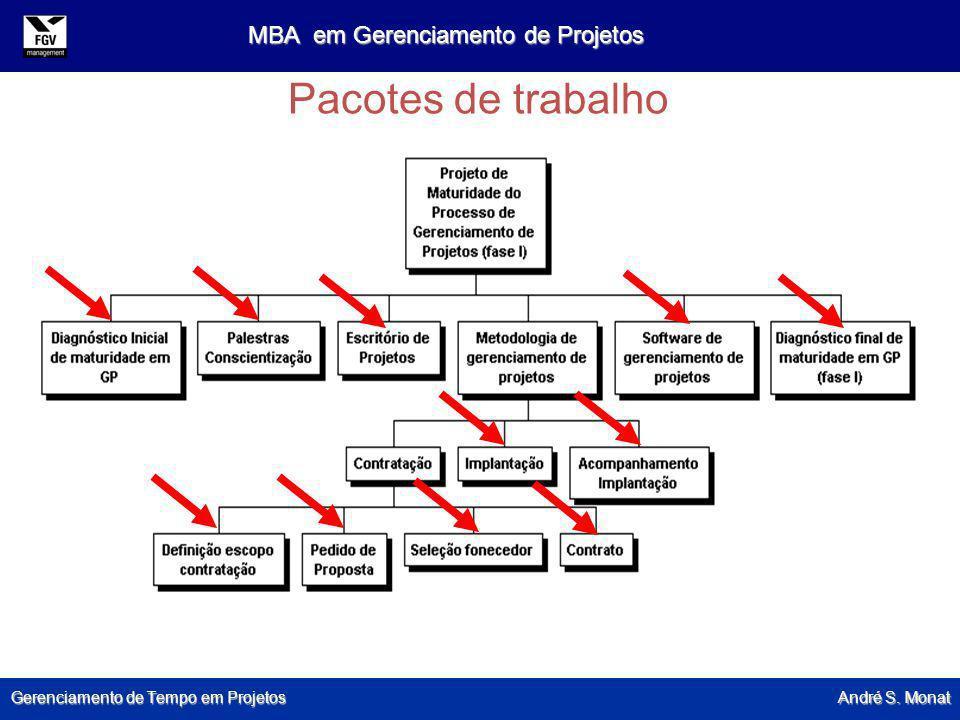 Gerenciamento de Tempo em Projetos André S. Monat MBA em Gerenciamento de Projetos Pacotes de trabalho