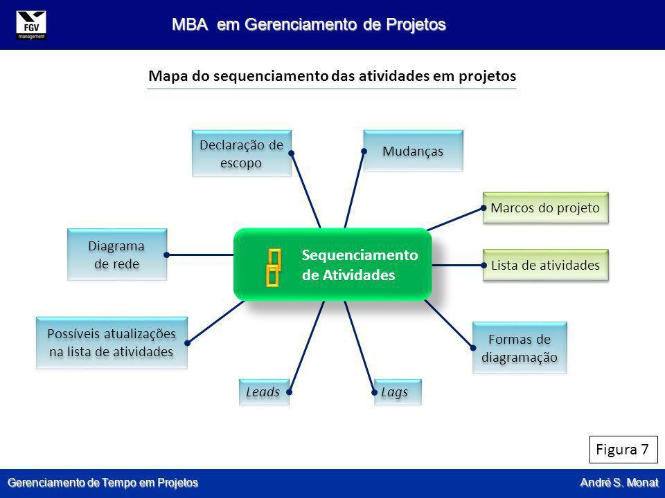 Gerenciamento de Tempo em Projetos André S. Monat MBA em Gerenciamento de Projetos Declaração de escopo Mudanças Marcos do projeto Lista de atividades