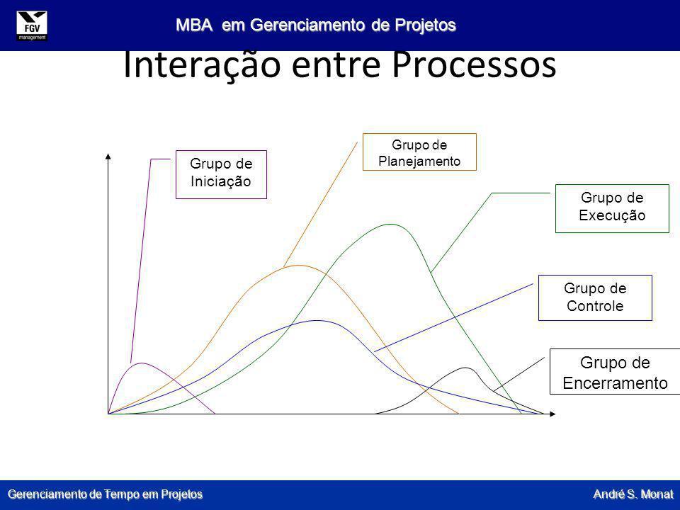 Gerenciamento de Tempo em Projetos André S. Monat MBA em Gerenciamento de Projetos Interação entre Processos Grupo de Iniciação Grupo de Planejamento