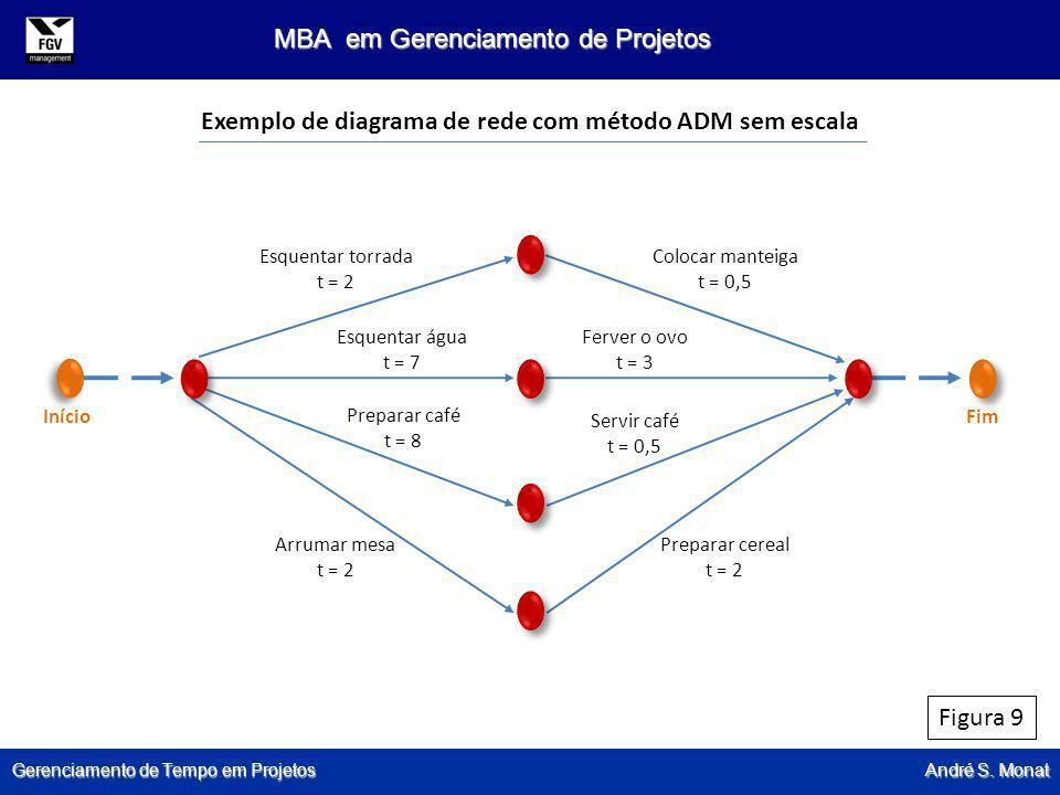 Gerenciamento de Tempo em Projetos André S. Monat MBA em Gerenciamento de Projetos Figura 9 Esquentar torrada t = 2 Colocar manteiga t = 0,5 Esquentar