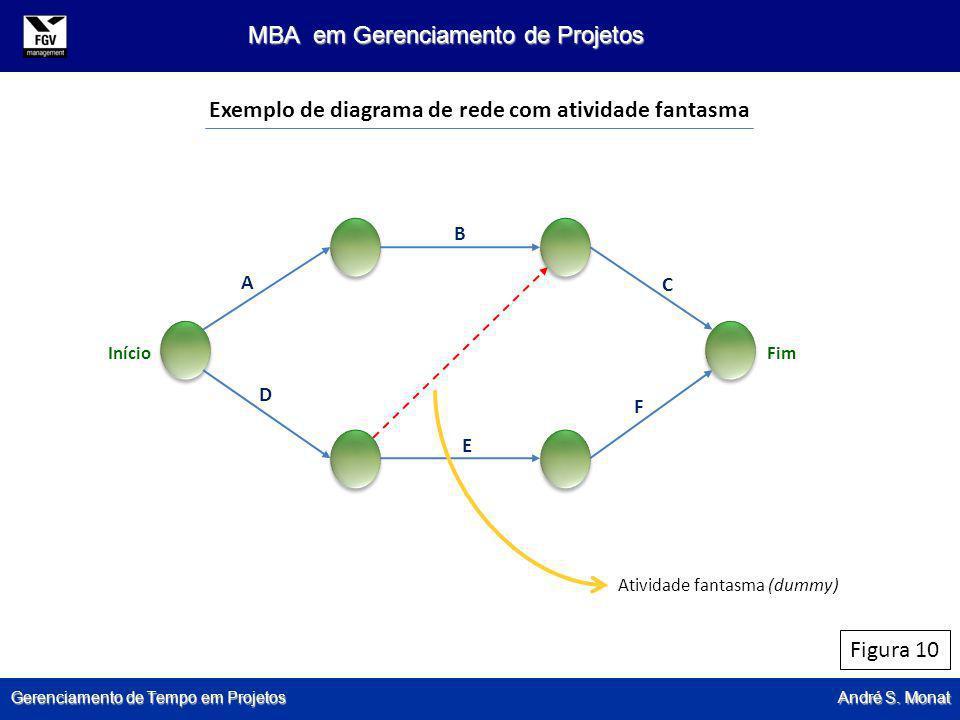Gerenciamento de Tempo em Projetos André S. Monat MBA em Gerenciamento de Projetos Figura 10 Exemplo de diagrama de rede com atividade fantasma Ativid