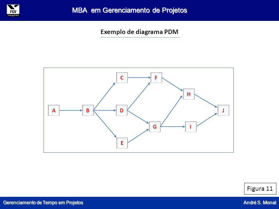 Gerenciamento de Tempo em Projetos André S. Monat MBA em Gerenciamento de Projetos Figura 11 Exemplo de diagrama PDM ABD C E F GI H J