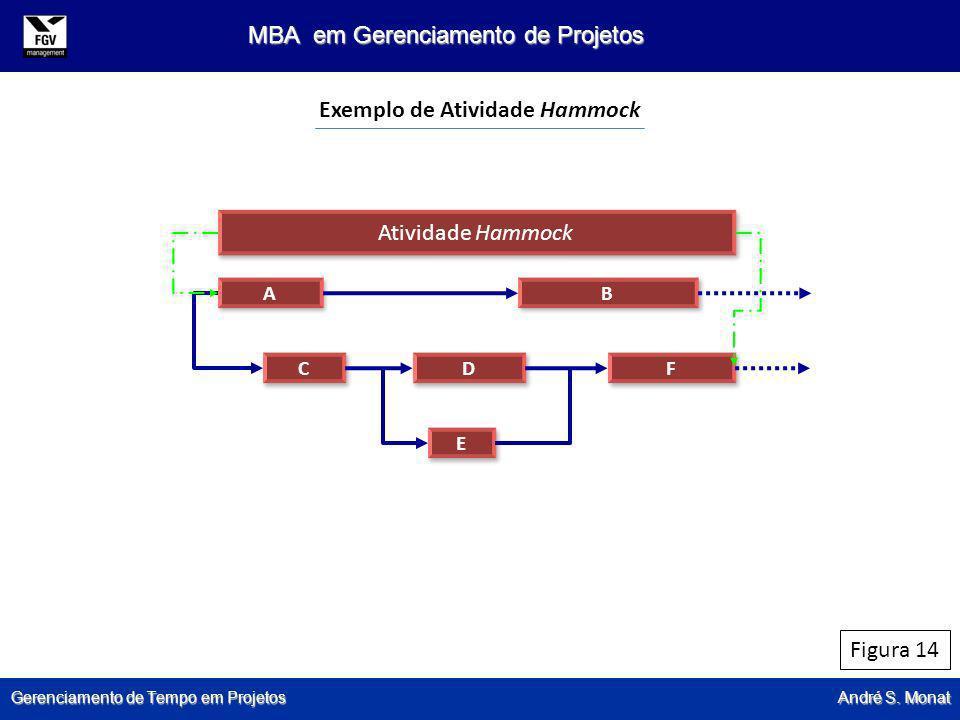 Gerenciamento de Tempo em Projetos André S. Monat MBA em Gerenciamento de Projetos Figura 14 Exemplo de Atividade Hammock Atividade Hammock A A B B C