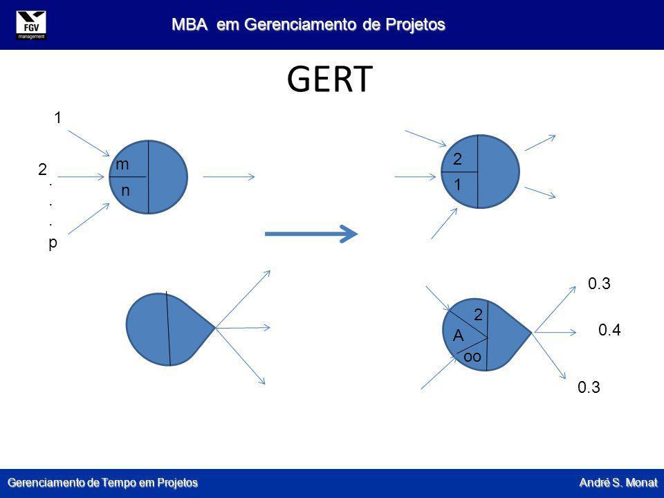 Gerenciamento de Tempo em Projetos André S. Monat MBA em Gerenciamento de Projetos GERT m 1 n 2 2 A oo 0.3 0.4 0.3 1 2 p......