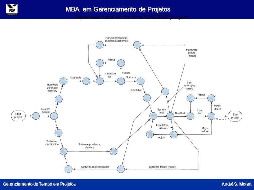 Gerenciamento de Tempo em Projetos André S. Monat MBA em Gerenciamento de Projetos Expanded network for the ROSEBUD project.