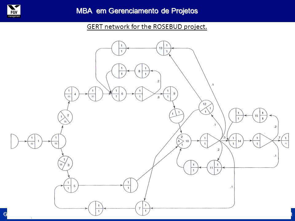 Gerenciamento de Tempo em Projetos André S. Monat MBA em Gerenciamento de Projetos GERT network for the ROSEBUD project.