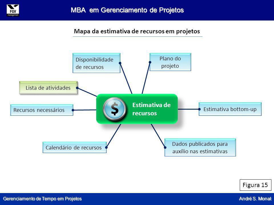 Gerenciamento de Tempo em Projetos André S. Monat MBA em Gerenciamento de Projetos Disponibilidade de recursos Plano do projeto Estimativa bottom-up D