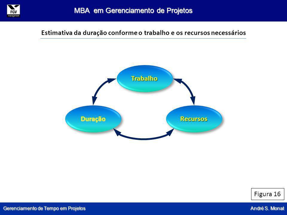 Gerenciamento de Tempo em Projetos André S. Monat MBA em Gerenciamento de Projetos Figura 16 Estimativa da duração conforme o trabalho e os recursos n
