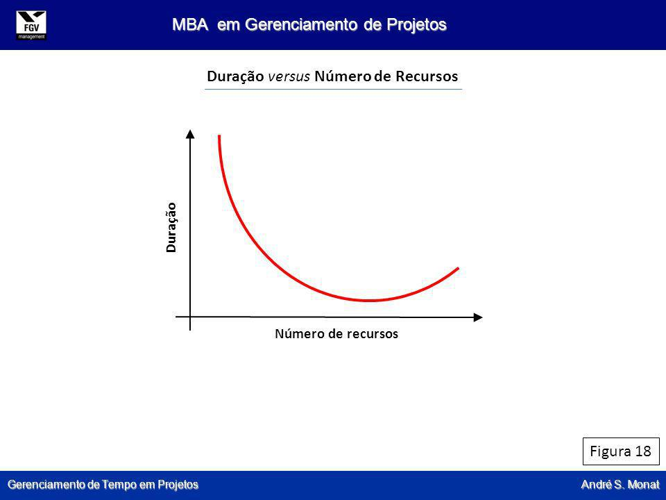 Gerenciamento de Tempo em Projetos André S. Monat MBA em Gerenciamento de Projetos Figura 18 Duração versus Número de Recursos Número de recursos Dura