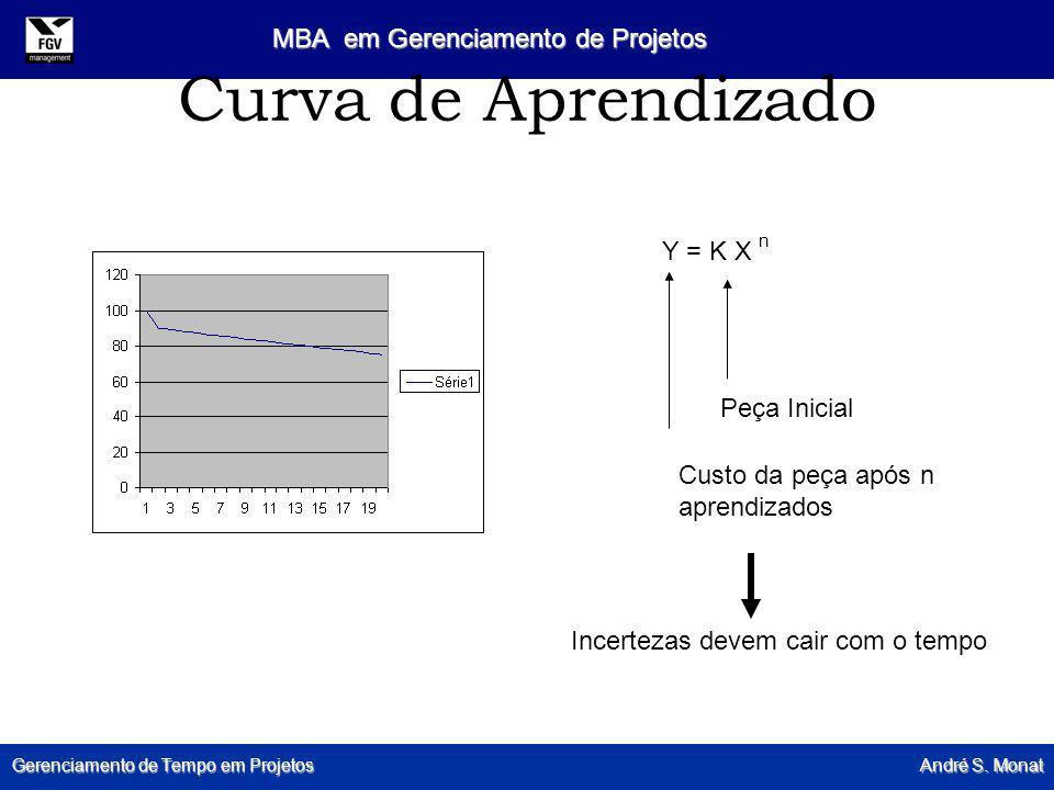 Gerenciamento de Tempo em Projetos André S. Monat MBA em Gerenciamento de Projetos Curva de Aprendizado Y = K X n Peça Inicial Custo da peça após n ap