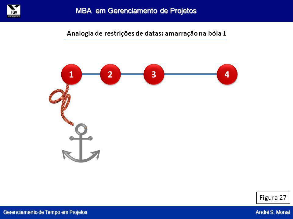 Gerenciamento de Tempo em Projetos André S. Monat MBA em Gerenciamento de Projetos Figura 27 Analogia de restrições de datas: amarração na bóia 1 1 1
